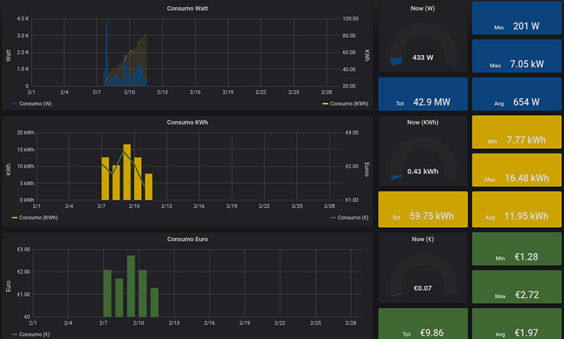 A example of EmonCMS sending data to be used in Grafana - Showcase