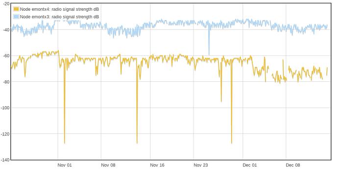 Screenshot_2019-12-14%20Emoncms%20-%20RSS%20graph