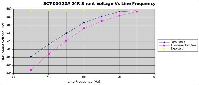 distortionVsfrequency