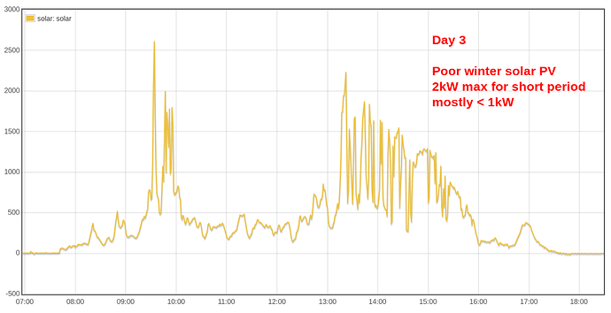 day3 - poor solar pv