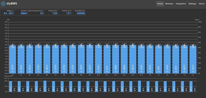 BMS 22S bar graph