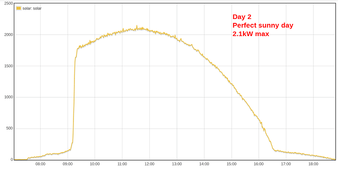 day2 - perfect sunny day 2.1kW max