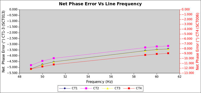 phase_vs_freq