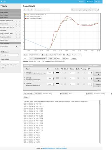 Screenshot-2019-02-01%20Emoncms%20-%20graph%2028