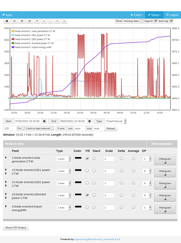 Screenshot_2021-02-10 Emoncms - graph - electricty 2021-02-07 - 2021-02-08