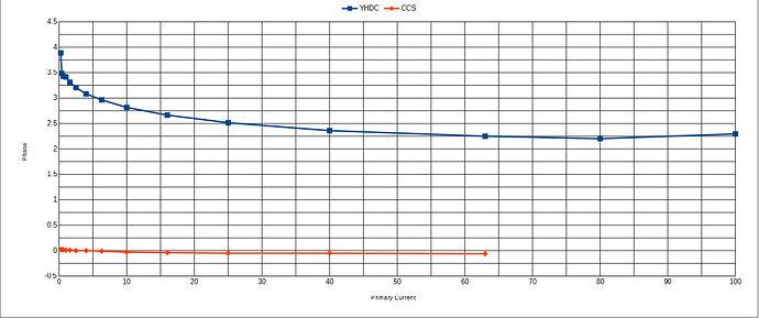 CCS_vs_YHDC_CTs