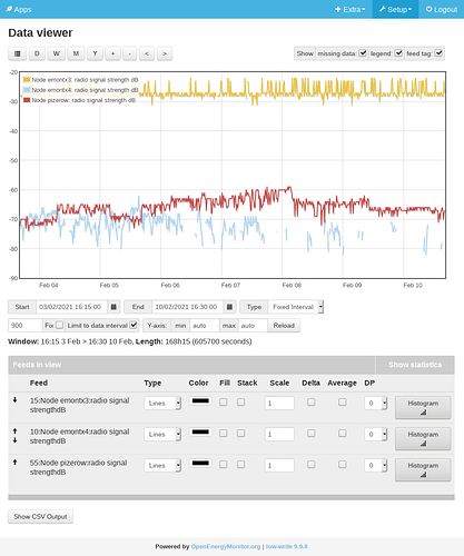 Screenshot_2021-02-10 Emoncms - graph - radio strength and missing