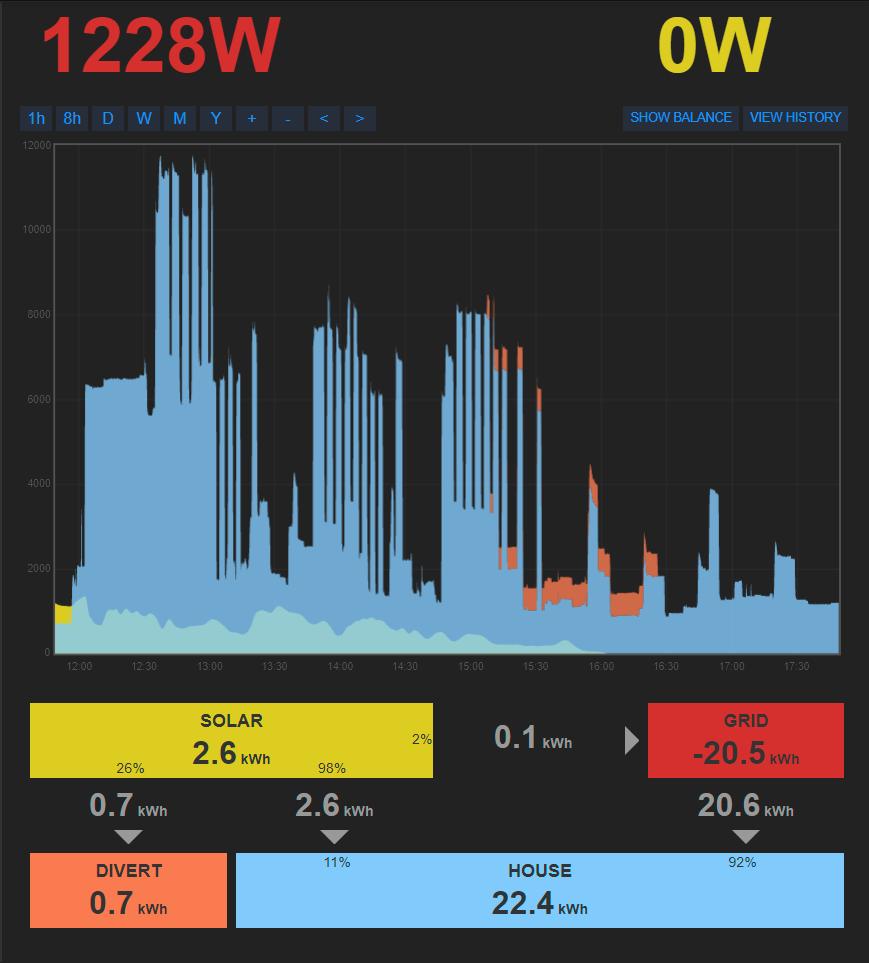 Understanding \'My Solar Divert\' from IoTaWatt server inputs ...