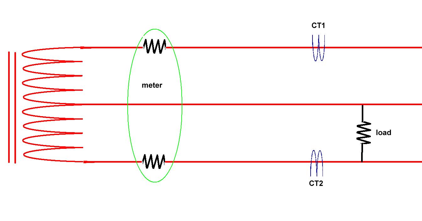 ctconfiguration