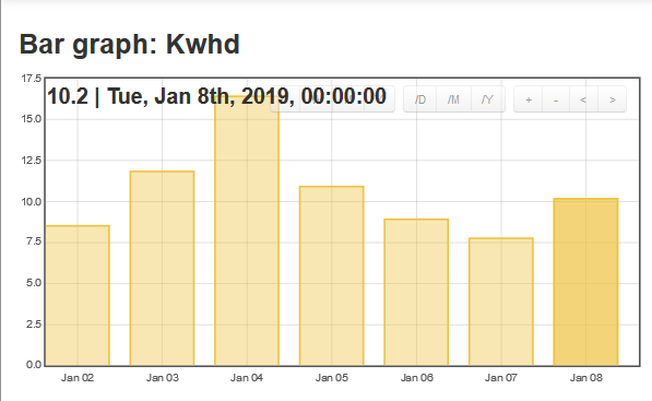 New feed for kWh/day - Emoncms - Community