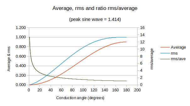 rms & average for triac