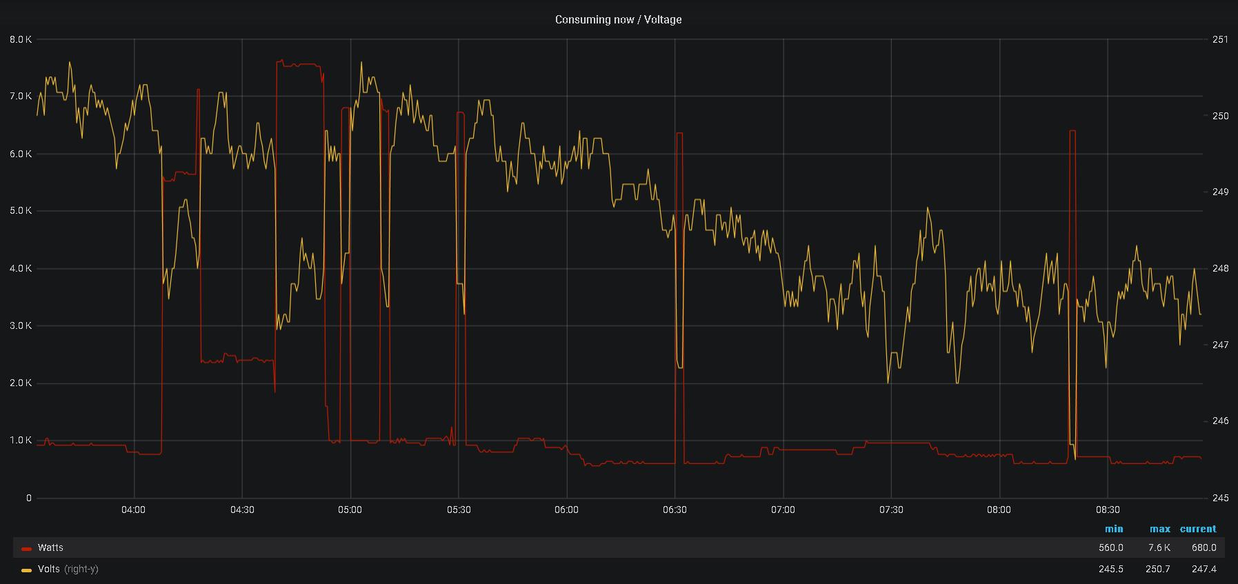 Hot water tank temperature monitoring - Hardware - Community