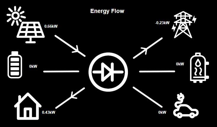 flow-dashboard