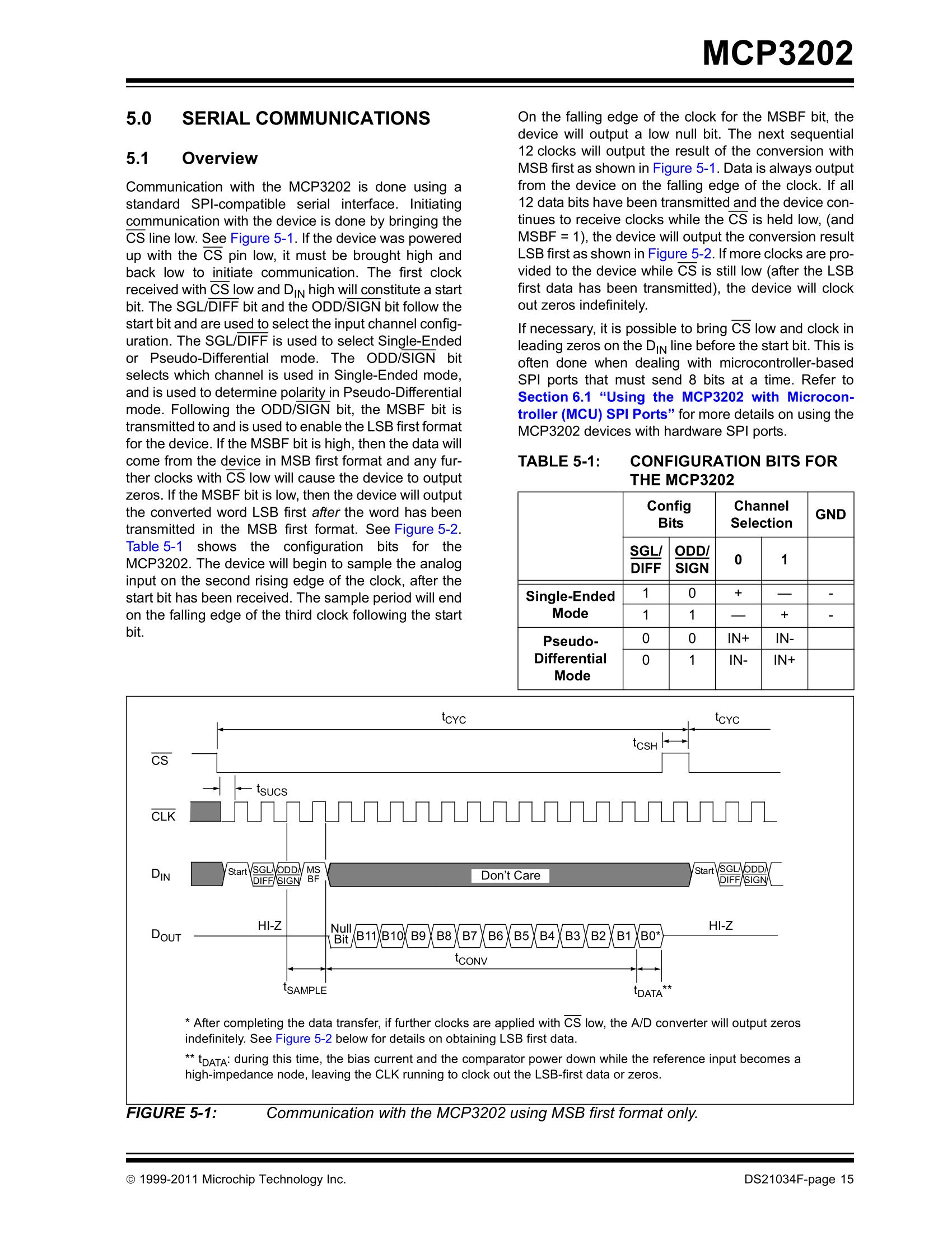MCP3202 ADC, SPI and ESP - Hardware - Community