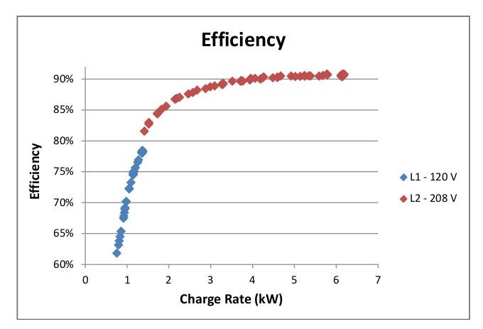 Charging efficiency